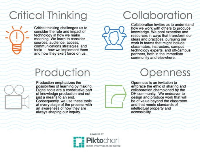 Defines the concepts of Critical Thinking, Collaboration, Production, and Openness within their development framework.