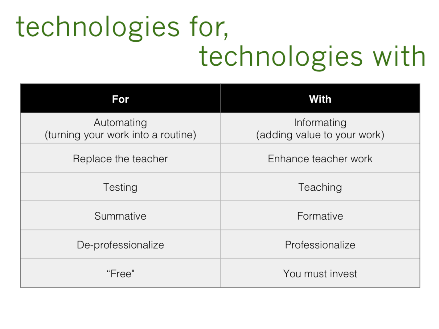 "Characteristics of technologies for (automating, replacing, testing, summative, de-professionalizing, ""free"") education and with (informing, enhancing, teaching, formative, professionalizing, requiring investment) education"