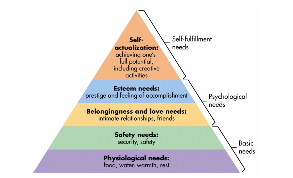 Triangle of stacked layers, from bottom up: Physiological needs, Safety needs, Belongingness and love needs, Esteem needs, Self-actualization
